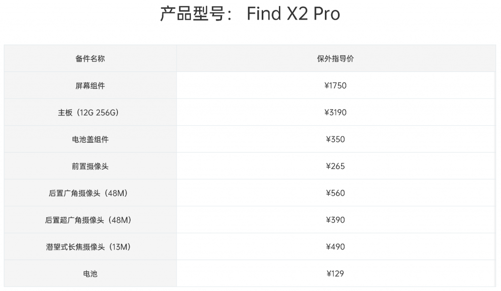 Oppo Find X2 Pro: here are the prices of the internal components