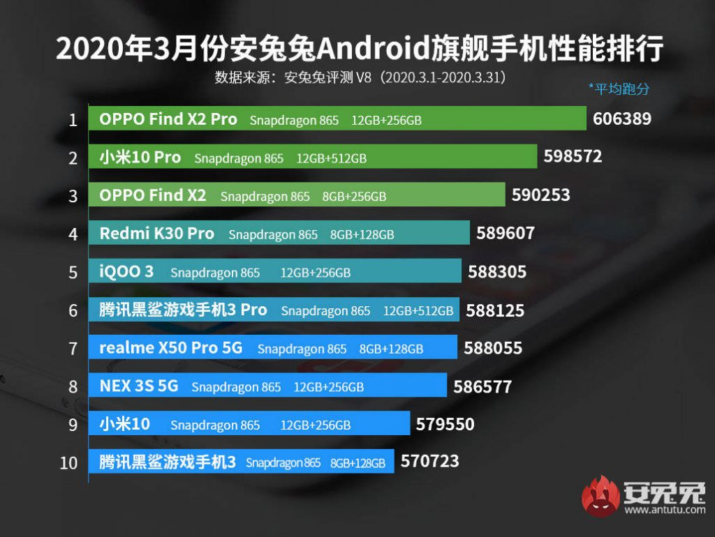 antutu march oppo trouver x2 pro