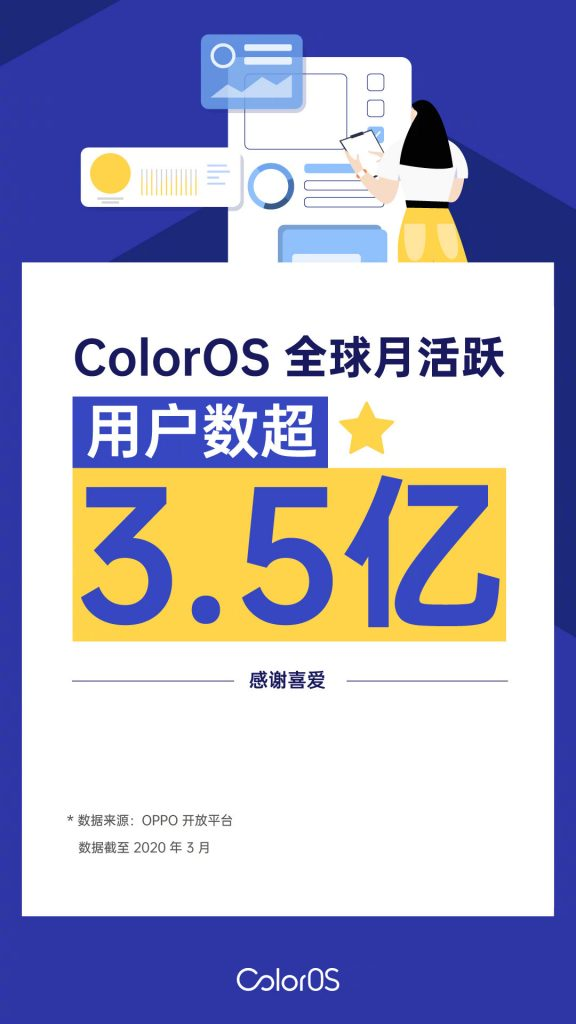 coloros 350 million active users per month