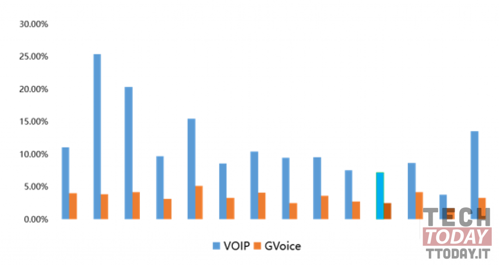 confronto del rapporto di rumore GVoice e VOIP vivo, qualcomm e tencent gvoice